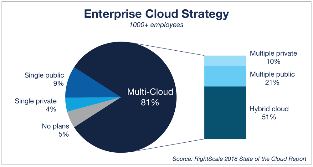 Pilvitrendit_ku2018-enterprise-cloud-strategy