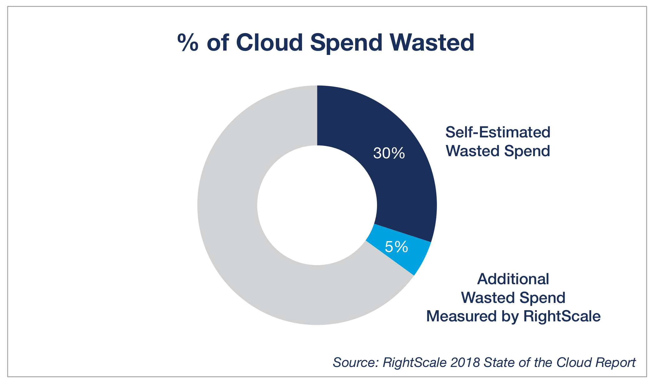 Pilvitrendit_Cloud-Computing-Trends-Percent-of-Wasted-Cloud-Spend